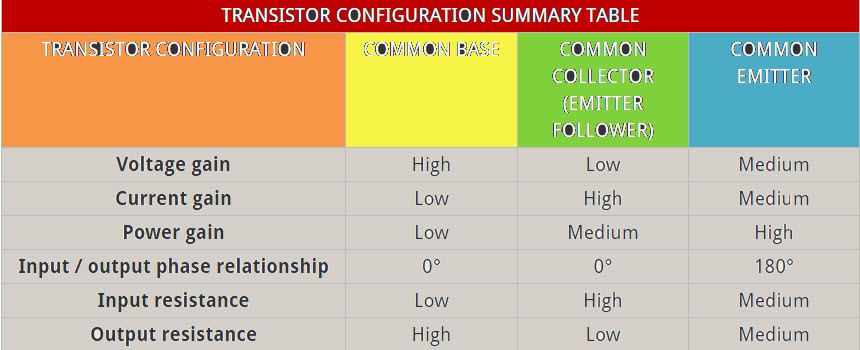 Transistor Configuration Table