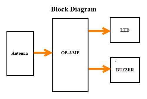Block Diagram of Cell Phone Detector