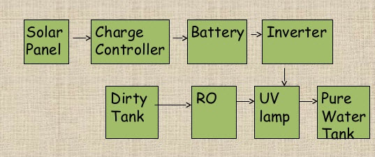 Block Diagram of Solar Energy based Water Purification System