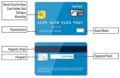 Smart Card Elements