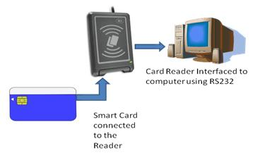 Smart Card Working