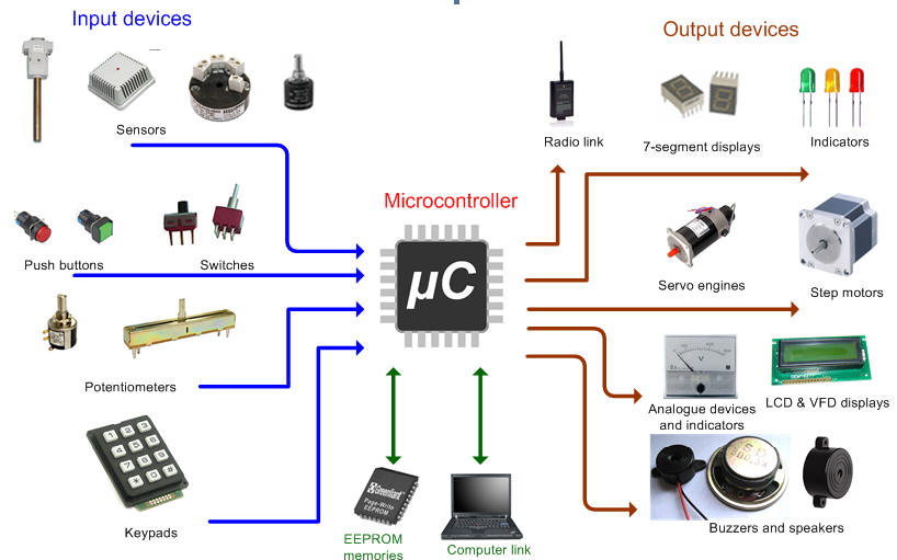Applications of 8051 Microcontroller