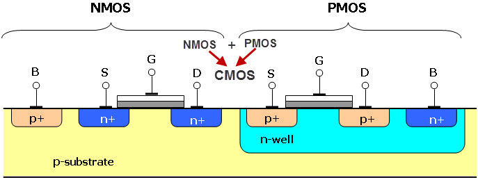 Differences between CMOS and NMOS Technology
