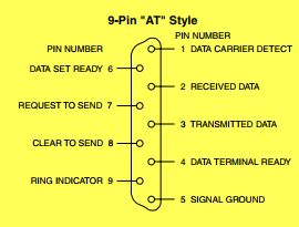 RS-232 DB9 Pin Out
