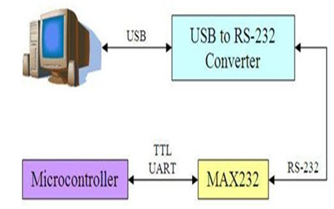 RS232 Serial Communication With Interface And Its Application